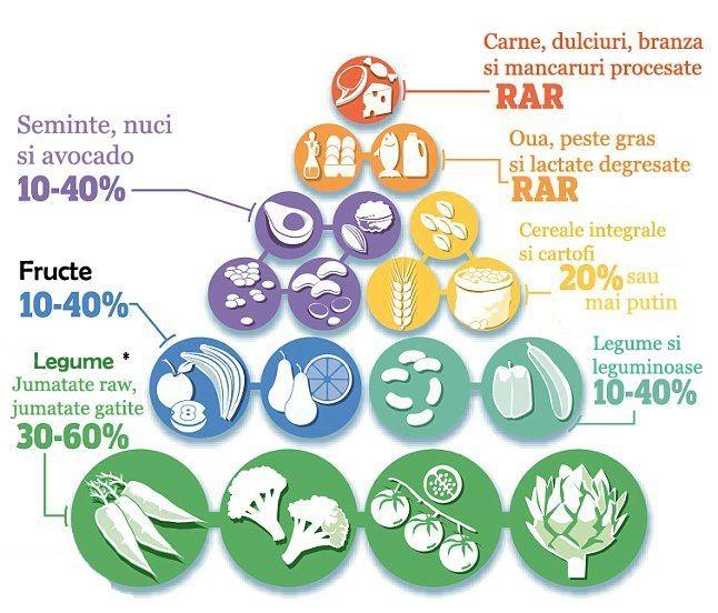 Dieta care te ajută să previi răceala, cancerul şi chiar să pierzi în greutate