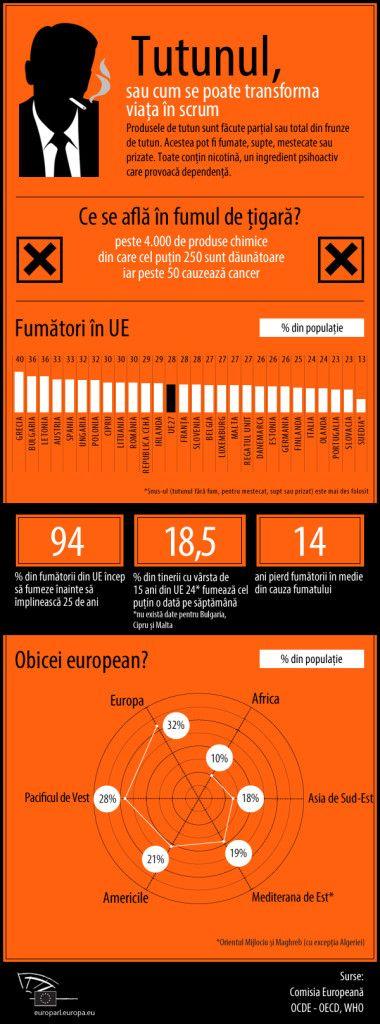 """Grecii, cei mai înrăiți fumători din Europa. Ce loc """"onorant"""" ocupă românii"""