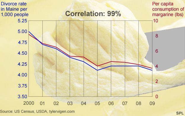 Consumul de margarină ar putea  să ducă la divorț?