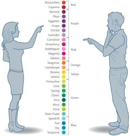 De ce sunt incapabili barbatii sa vada ce culori vad femeile?