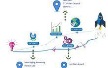 Oportunitate majoră pentru inovatorii din domeniul sănătății! Sunt căutate startup-uri pentru acordarea de granturi în valoare de 135.000 euro