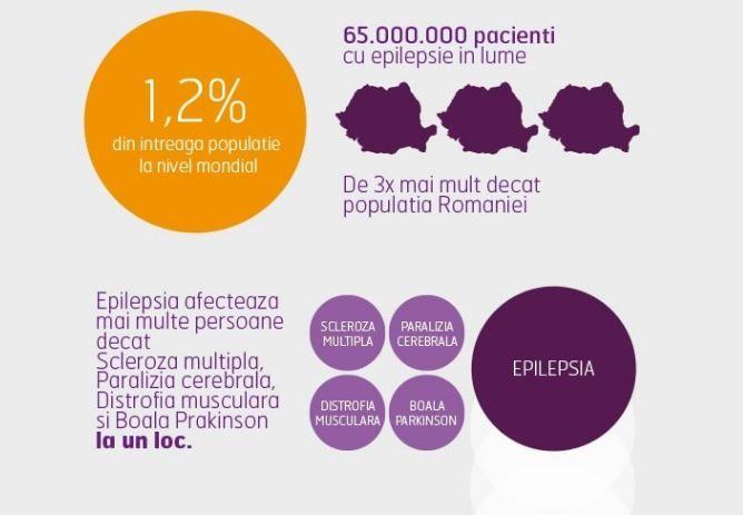 """România aleargă pentru EPILEPSIE. Ce orașe din țară vor găzdui evenimentul """"Epilepsy Challenge"""""""