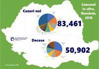 4 februarie – Ziua Mondială de luptă împotriva cancerului. Care sunt cifrele cancerului în România și cum putem reduce mortalitatea