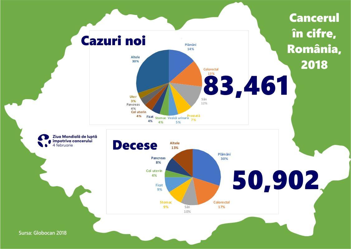 4 februarie - Ziua Mondială de luptă împotriva cancerului. Care sunt cifrele cancerului în România și cum putem reduce mortalitatea