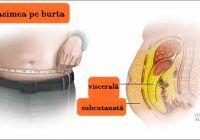 """Grăsimea în exces """"învelește"""" toate organele interne, inclusiv plămânii! Efectele sunt devastatoare la nivelul acestora"""